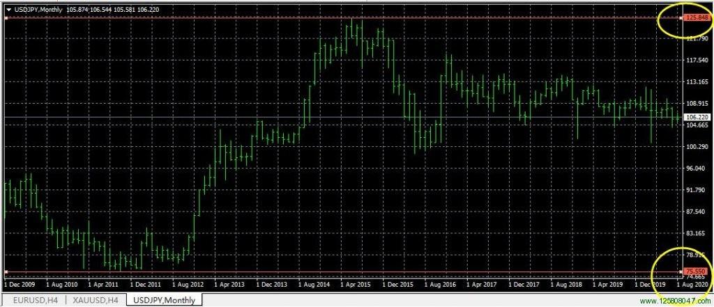 """""""安倍经济学""""的宽松货币政策刺激下美元兑日元USDJPY的月线图"""