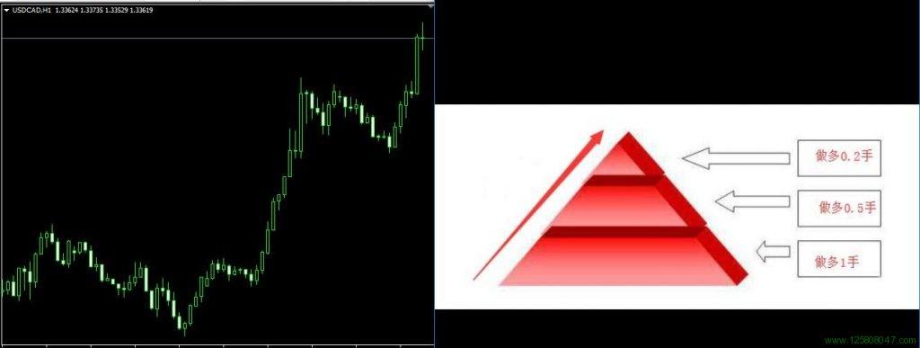 金字塔式加仓法在美元兑加元USDCAD一小时图表的运用