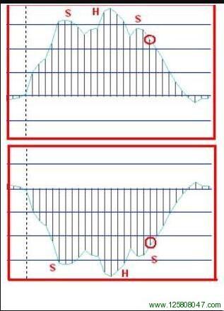 4H Macd 外汇分析系统MACD信号图解二