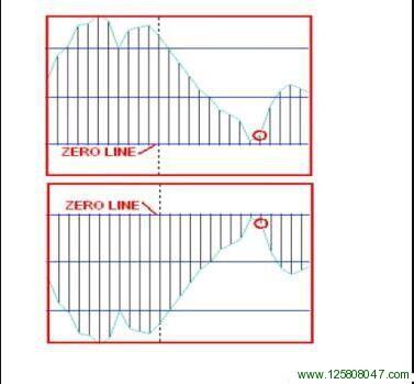 4H Macd 外汇分析系统MACD信号图解四