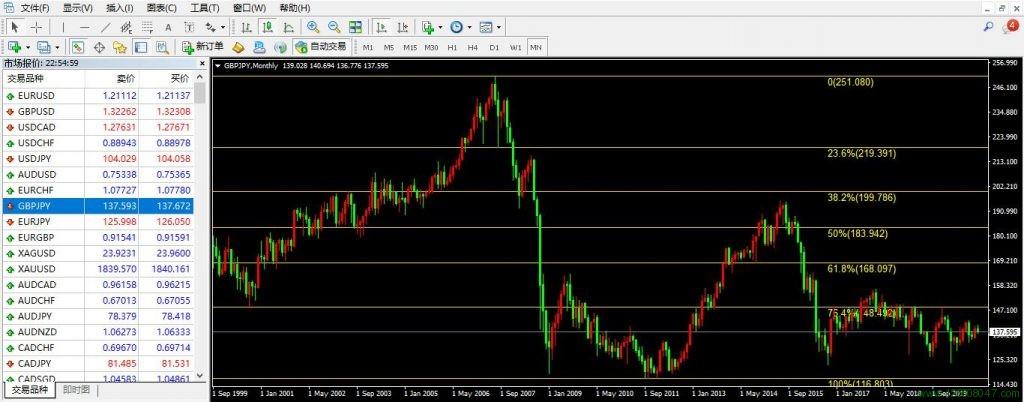 英镑、日元、英镑兑日元(GBPJPY)-峰汇在线