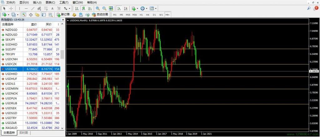 美元、丹麦克朗、美元兑丹麦克朗(USDDKK)-峰汇在线