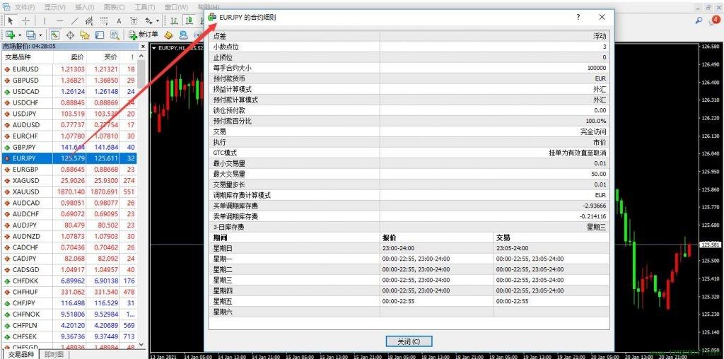 欧元兑日元(EURJPY)的合约细则解读-峰汇在线