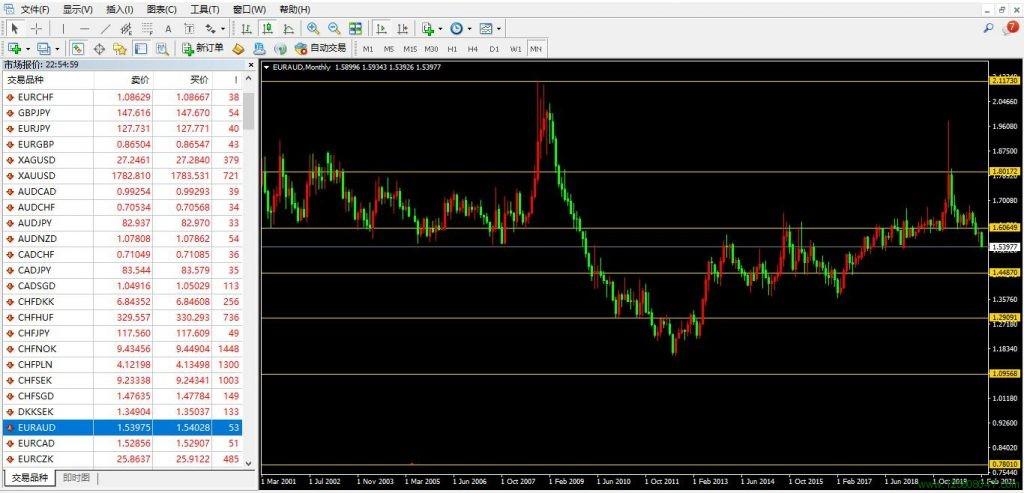 欧元、澳元、欧元兑澳元(EURAUD)-峰汇在线