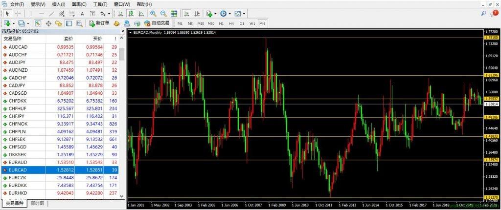 欧元、加元、欧元兑加元(EURCAD)-峰汇在线