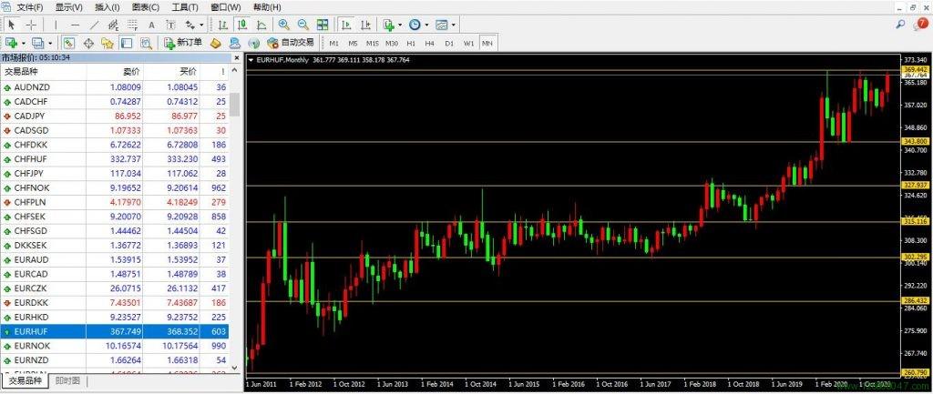 欧元、匈牙利福林、欧元兑匈牙利福林(EURHUF)-峰汇在线