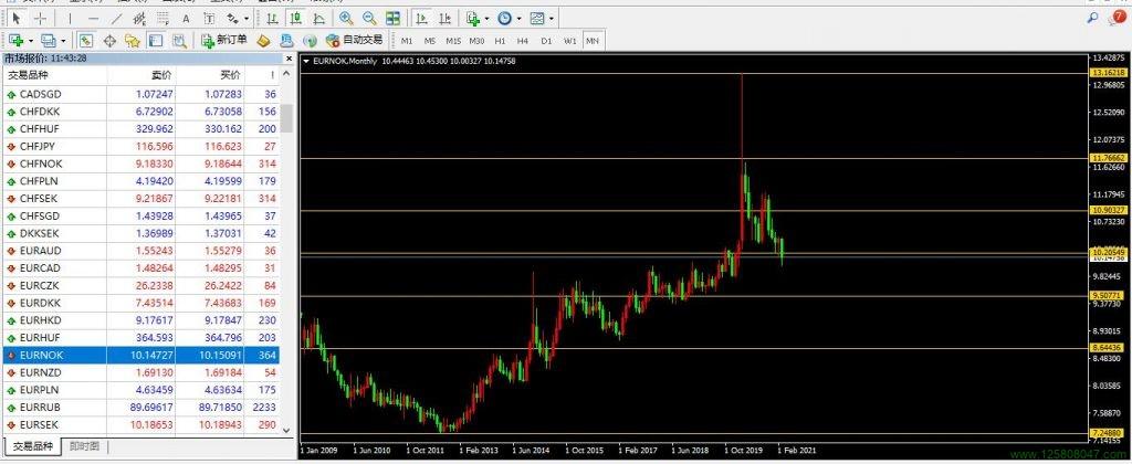 欧元、挪威克朗、欧元兑挪威克朗(EURNOK)-峰汇在线