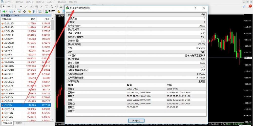瑞郎兑日元(CHFJPY)的合约细则解读-峰汇在线