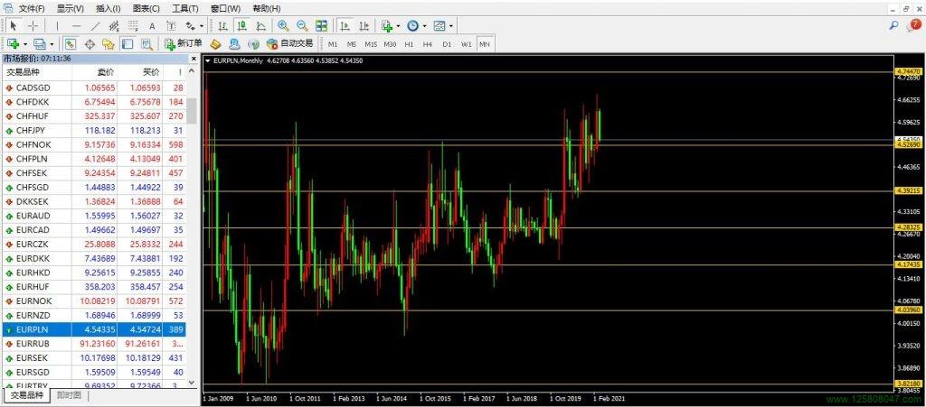 欧元、波兰兹罗提、欧元兑波兰兹罗提(EURPLN)-峰汇在线