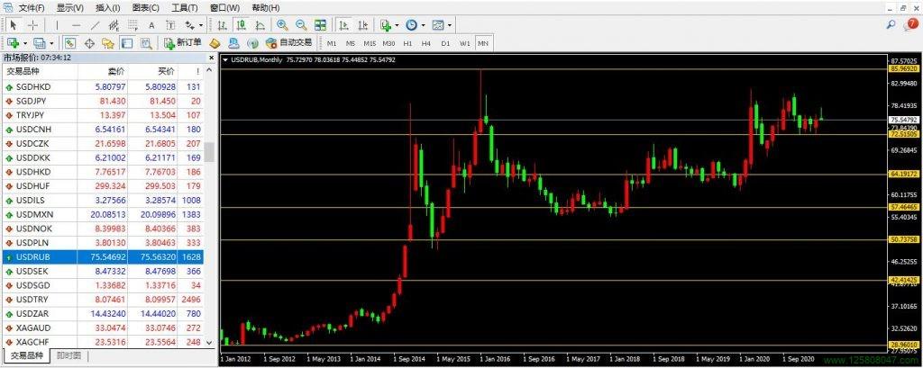美元、卢布、美元兑俄罗斯卢布(USDRUB)-峰汇在线