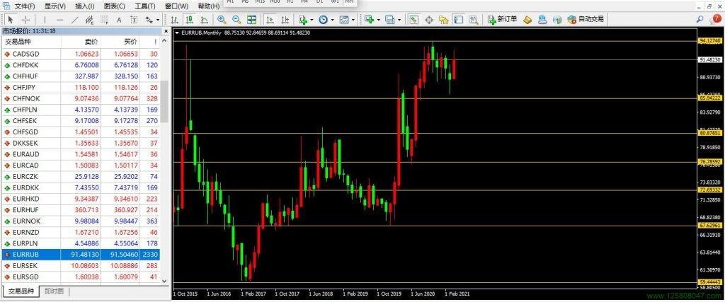欧元、卢布、欧元兑俄罗斯卢布(EURRUB)-峰汇在线