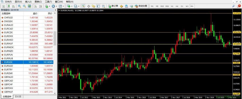 欧元、瑞典克朗、欧元兑瑞典克朗(EURSEK)-峰汇在线