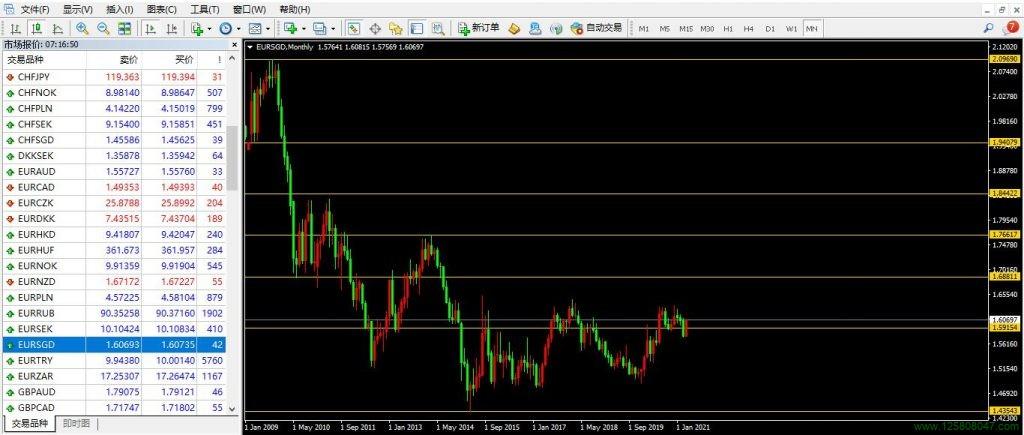 欧元、新加坡元(新元)、欧元兑新元(EURSGD)-峰汇在线