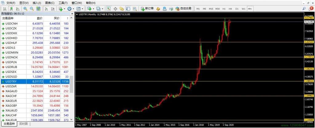 美元兑土耳其里拉USDTRY月线图
