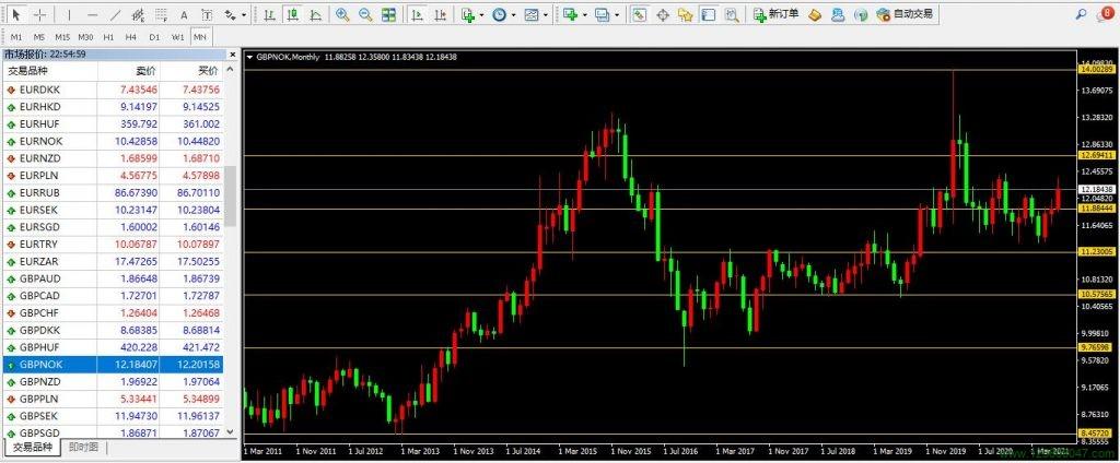 英镑、挪威克朗、英镑兑挪威克朗(GBPNOK)-峰汇在线