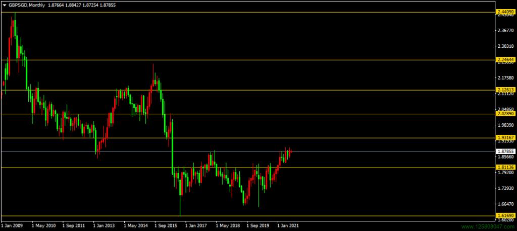 英镑、新加坡元(新元)、英镑兑新元(GBPSGD)-峰汇在线