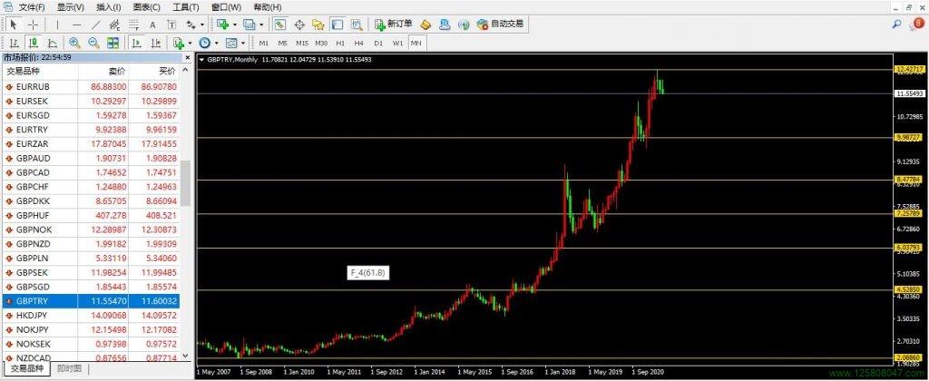 英镑兑土耳其里拉GBPTRY月线图