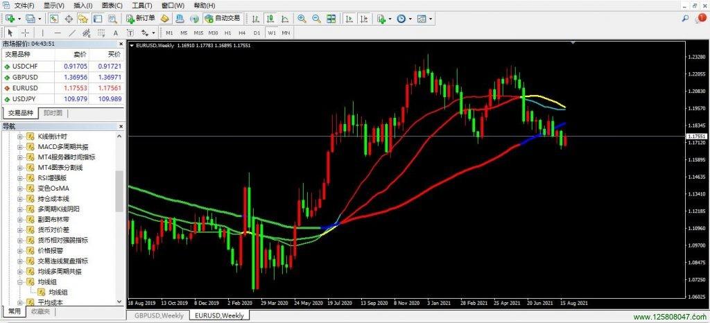 MT4移动平均线组指标