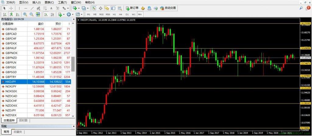 港币、日元、港币兑日元(HKDJPY)-峰汇在线