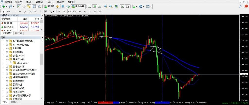 变色三均线指标简单介绍-峰汇在线