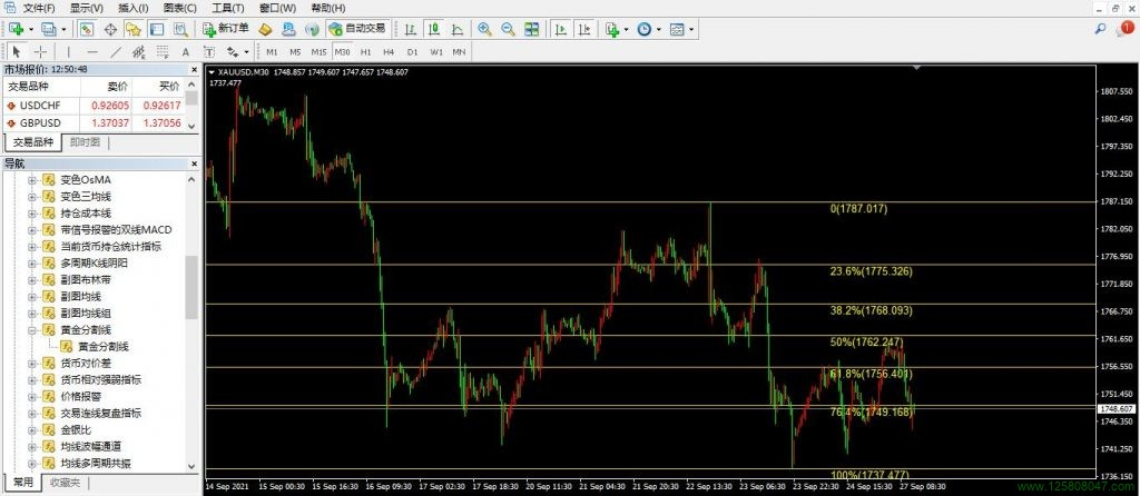黄金分割线指标简单介绍-峰汇在线
