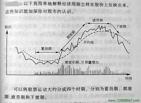 第二章 第3节 股票的正常运动和周期运动-峰汇在线